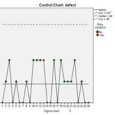Screenshots Of Spss Pareto Charts Function And Output