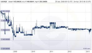Iraqi Dinar Stabilization