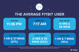 Normal Sleep Pattern Fitbit