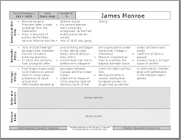 Lincoln Presidency Chart Apstudent Com U S History For Ap Students