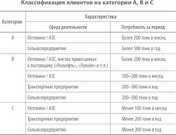 Отчёт о проделанной работе менеджера по продажам образец Подготовка ежедневных и ежемесячных отчетов о проделанной работе Система 24 содержит типовой бланк пример образец типовую форму отчета