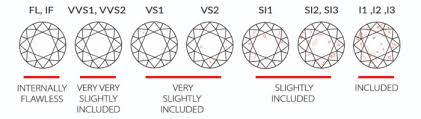 Si2 Diamond Clarity Chart Diamond Clarity How Diamonds Are Graded Examples Of I1