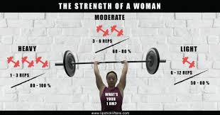 Deadlift Max Chart One Rep Max Calculator Lipstick Lifters The Strength Of