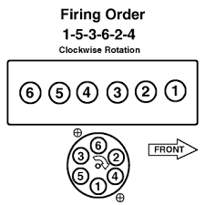 how to firing order of i replacement engine how to firing order of 258 i6 replacement engine com