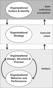 layers of organizational culture gallery image gallery layers of organizational culture