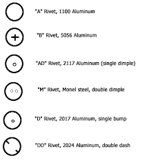 Aircraft Rivet Chart Rivet Id And Nas523 Code