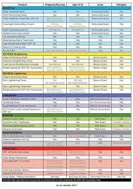 Rodan And Fields Pricing Chart 2018 Kristen Miller Kmiller3528 On Pinterest