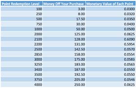 Ulta Point System Chart Ulta Rewards Points To Dollars Conversion Tips Beauty