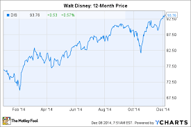 3 Reasons Walt Disney Co Stock Could Top 100 In 2015 The