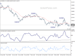 Eurgbp Technical Analysis With Chart Todays Forecast