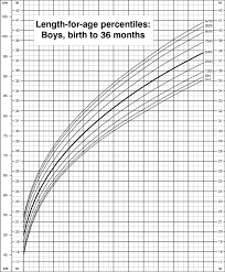 Who Percentile Charts Length For Age Percentiles Boys Birth To 36 Months Cdc