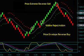 Renko Day Trading Indicators Combination Strategies
