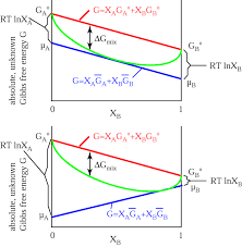 Gibbs Free Energy Entropy Enthalpy Chart Thermodynamics Notes