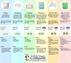 Which Cloth Diapers Are Best Cloth Diapers Cloth