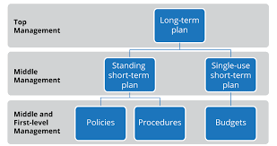 Types Of Plans And Common Planning Tools Principles Of