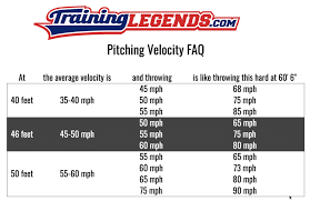How Fast Is That Kid Throwing The Baseball Training Legends