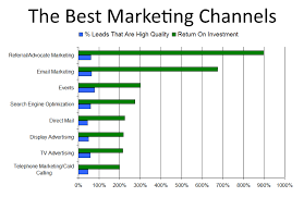 Marketing Channels Marketing Channels And Methods That Generate The Best