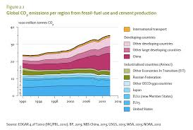 Chart Of The Day 29 Jan 2015 China Slowdown A Co2