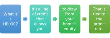home equity line of credit heloc