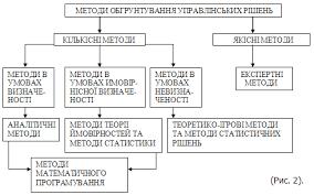 Прийняття управлінських рішень моделі і методи Реферат Освіта ua