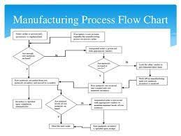 Process Flow Chart Examples For Manufacturing Manufacturing