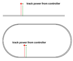 model railway wiring the problem arises once we add any points to expand the layout the frog shown in blue must change polarity track power should be supplied to the rails