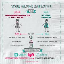 What Is 1099 Vs W 2 Employee Napkin Finance Has Your Answer