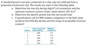 Solved A Standard Proctor Test Was Conducted On A Silty