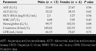 Hcv Waiting List Position Chart Impact Of Patient Gender On The Parameters At The End Of