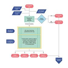 New Classification Of Periodontal Diseases Zerodonto