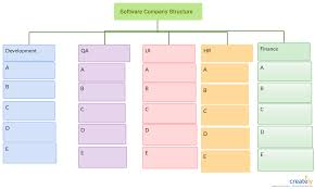 Saas Org Chart Organization Chart For Saas Company Use Createlys Easy