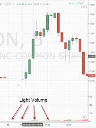 Pre Market Charts Stocks Google Premarket Stock Price Geico Stock Price Chart