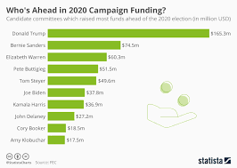 Chart Whos Ahead In 2020 Campaign Funding Statista