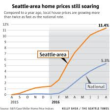 Small Picture Seattle closing in on Portland for crown of hottest home market