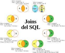 Join Sql Joins In Sql Dream Interview