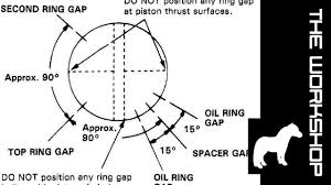 Piston Ring Gap Orientation