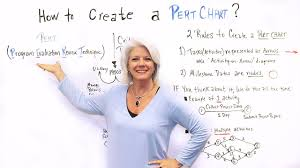 How To Create A Pert Chart Project Management Training