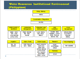 Water Resources Chart Chart From The Philippine National Water Resources Board