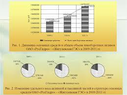 Управление активами предприятия и рекомендации по оптимизации их  3
