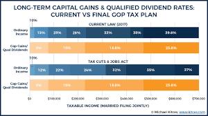 Capital Gains Tax Chart 2017 Final Gop Tax Plan Summary Tax Strategies Under Tcja 2017