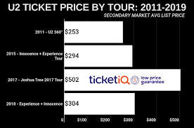 how to find the est u2 tickets for the joshua tree world tour on news more