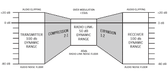 an overview of digital wireless microphone systems shure blog compander 2 1 fixed rate