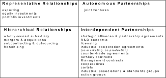 Business Investment Agreements Beauteous Typology Of International Business Network Relationships Download