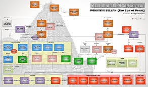 How To Make A Character Chart Ponniyin Selvan Wikipedia
