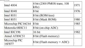 Microcontrollers Vs Microprocessors