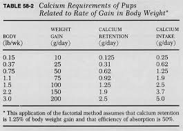 Dog Food Chart By Weight And Age Chapter 58 Nutrition In Orthopaedics