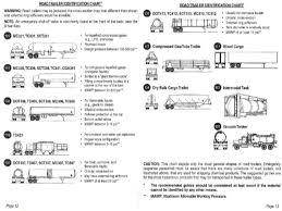 Road Trailer Identification Chart Hazardous Materials Awareness By Cfa