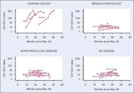 Ca 125 Levels Chart Ca125 Ovarian Cancer Marker