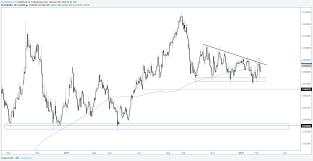 Charts For Next Week Eur Usd Euro Crosses Aud Nzd Crude