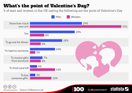 Chart Whats The Point Of Valentines Day Statista